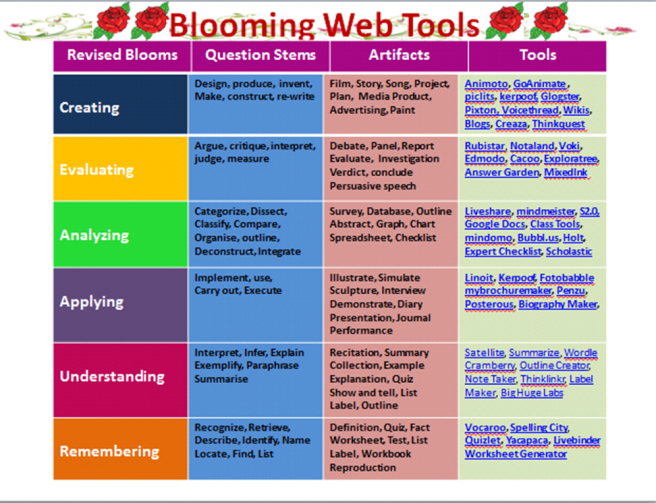 an analysis of the three different sections of blooms taxonomy The results clearly points out the usefulness of blooms taxonomy in se the following three different use of bloom's taxonomy in software engineering education.